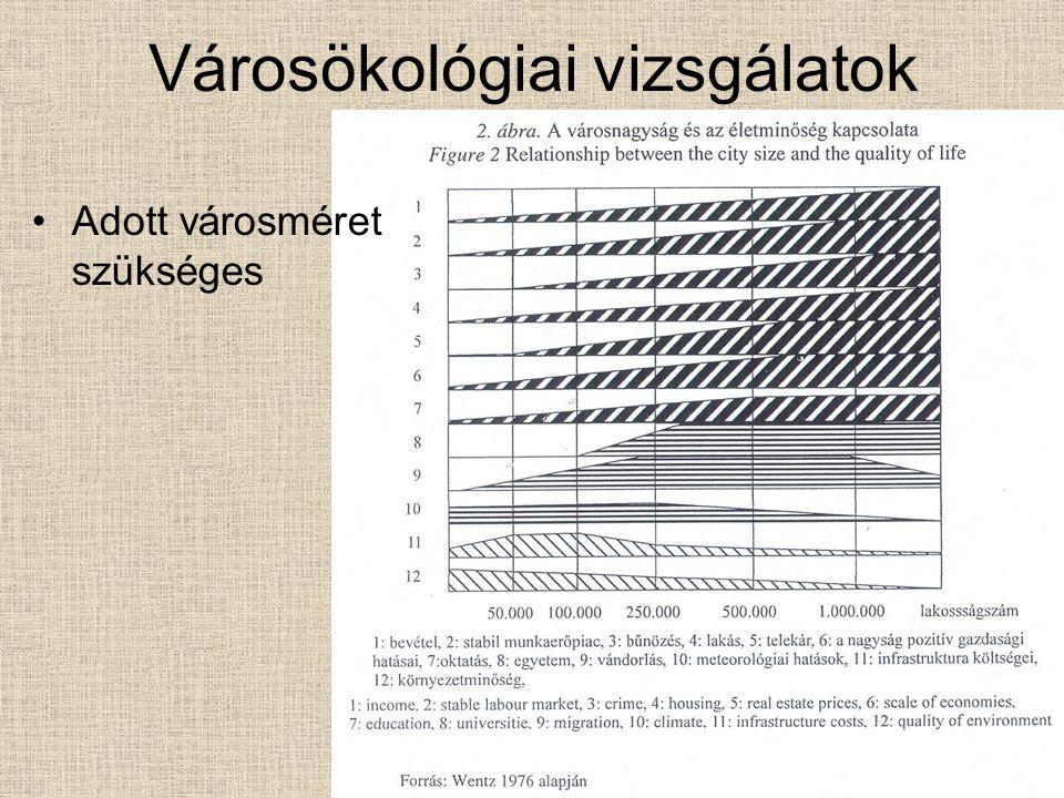 Városökológiai vizsgálatok Adott városméret szükséges