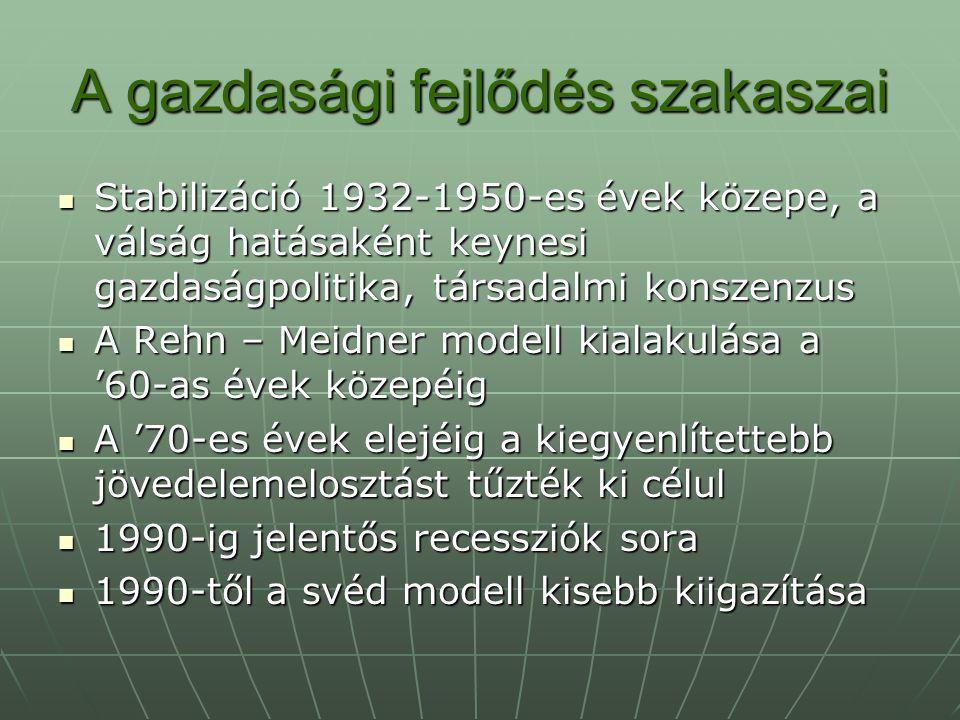 Rehn – Meidner modell Centralizált kollektív alkurendszer a munkaerőpiacon Centralizált kollektív alkurendszer a munkaerőpiacon A tőke és a szakszervezetek történelmi kompromisszuma, a konszenzus kultúrája A tőke és a szakszervezetek történelmi kompromisszuma, a konszenzus kultúrája Teljes foglalkoztatás érdekében szelektív állami keresletösztönzés, szolidáris bérpolitika, az állam aktív munkaerő-piaci politikája Teljes foglalkoztatás érdekében szelektív állami keresletösztönzés, szolidáris bérpolitika, az állam aktív munkaerő-piaci politikája