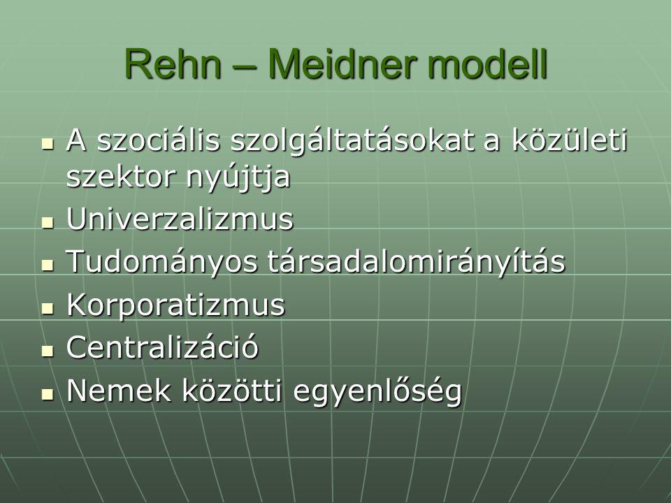 Rehn – Meidner modell A szociális szolgáltatásokat a közületi szektor nyújtja A szociális szolgáltatásokat a közületi szektor nyújtja Univerzalizmus U