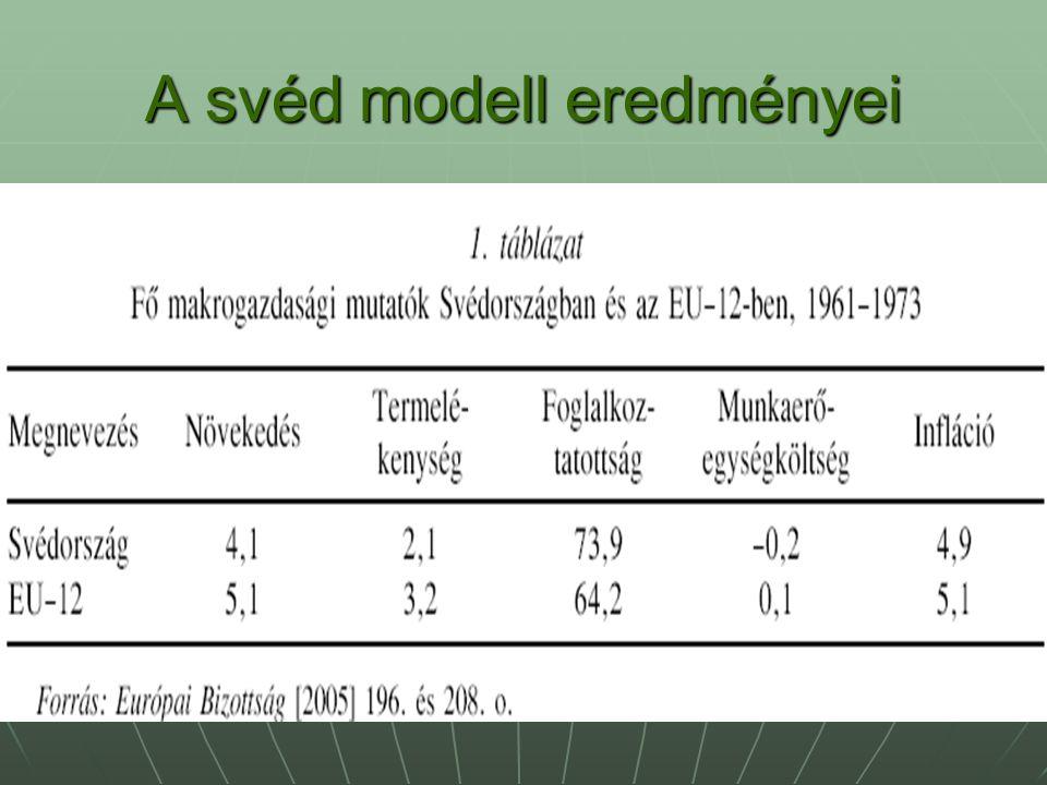 A svéd modell eredményei