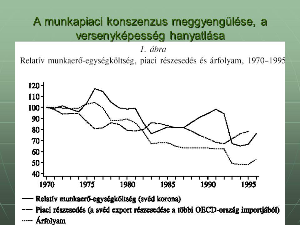A munkapiaci konszenzus meggyengülése, a versenyképesség hanyatlása