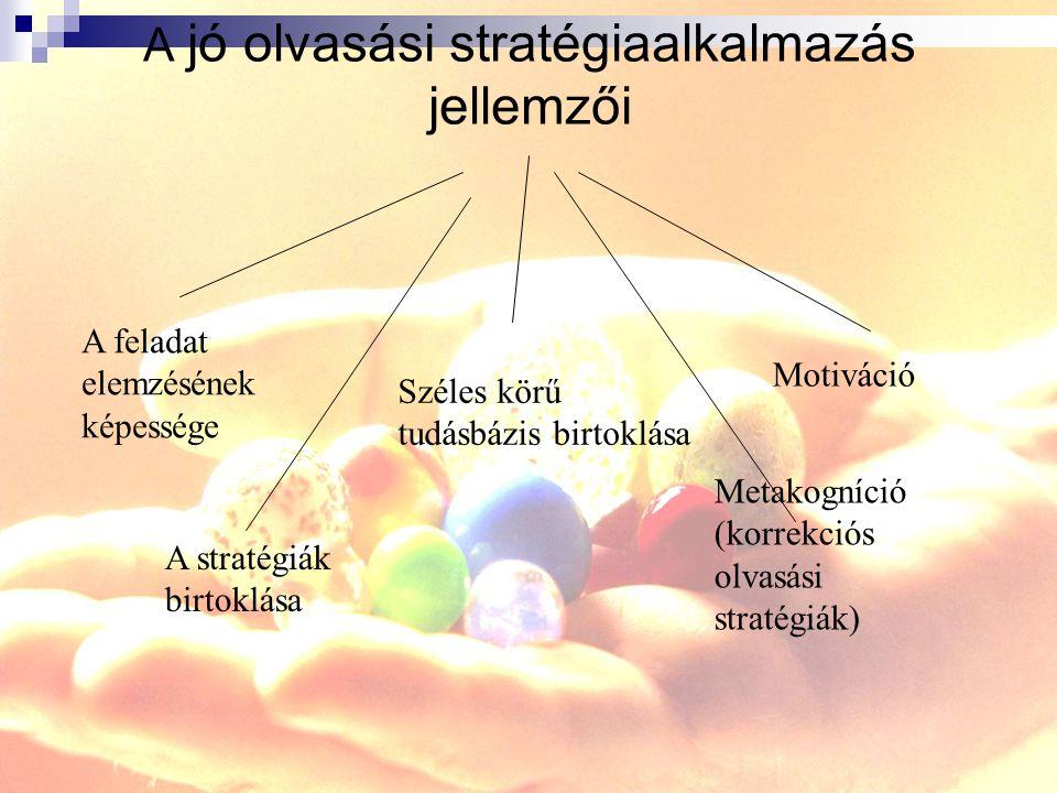A jó olvasási stratégiaalkalmazás jellemzői Széles körű tudásbázis birtoklása Motiváció Metakogníció (korrekciós olvasási stratégiák) A feladat elemzésének képessége A stratégiák birtoklása