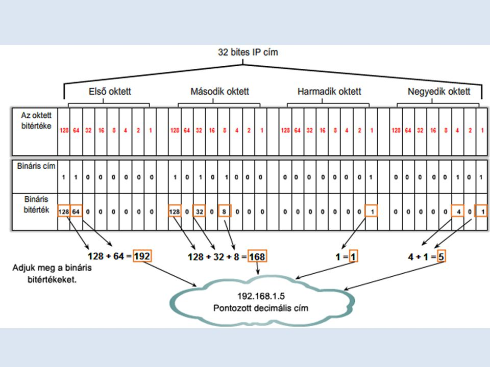 Az IP cím részei A logikai 32 bites IP cím hierarchikus, és két részből áll.