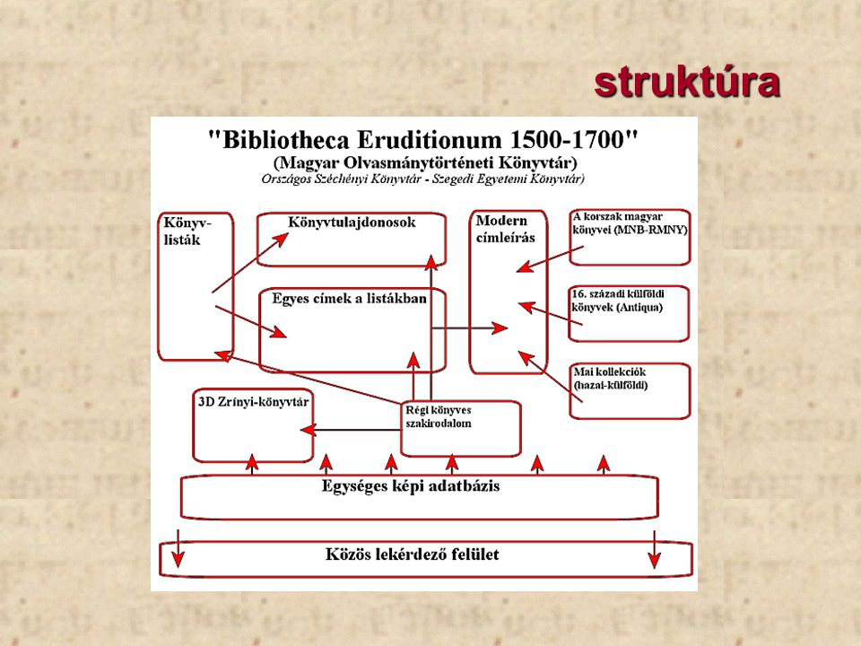 a Bibliotheca Eruditionum részei Eruditio: olvasmánytörténeti adatbázis könyvtörténeti adatbázisok a Zrínyi-könyvtár 3D-s rekonstrukciója az adatbázisokhoz kapcsolódó multimédiás elemek (fotók, videófelvételek, virtuális kiállítások, image map -ok)