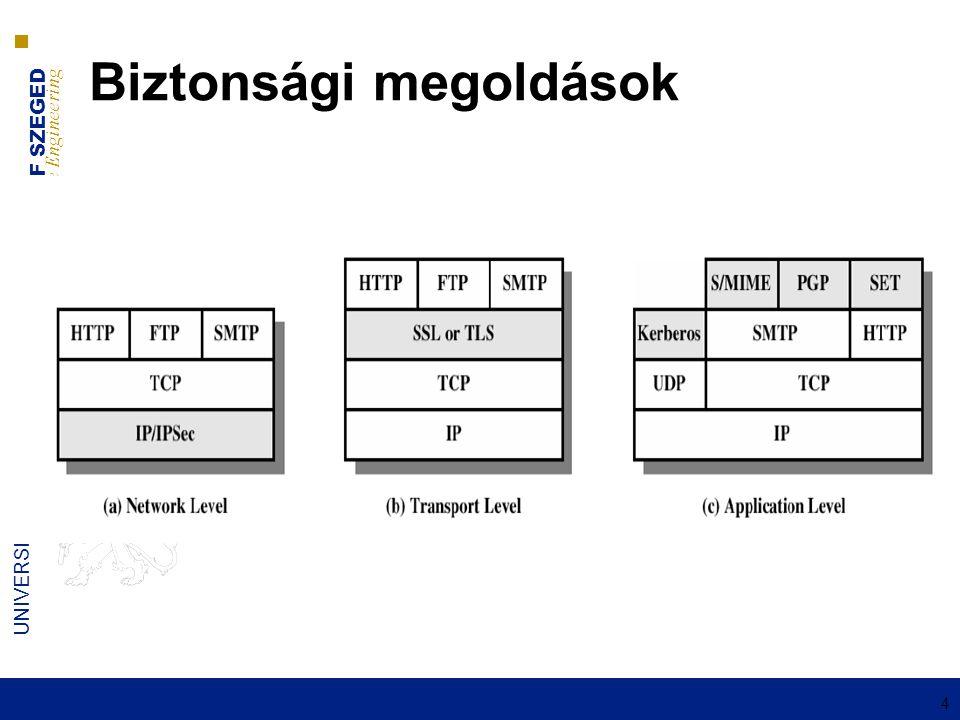 UNIVERSITY OF SZEGED D epartment of Software Engineering UNIVERSITAS SCIENTIARUM SZEGEDIENSIS 5 TLS (Tranport Layer Security)  Új réteg bevezetése: ■Netscape SSL ■Microsoft PCT ■IETF TLS  Megbízhatóság, Adatvédelem, Azonosítás  Definiálja a csatorna paramétreinek egyeztetési módszerét  Viszony/Kapcsolat