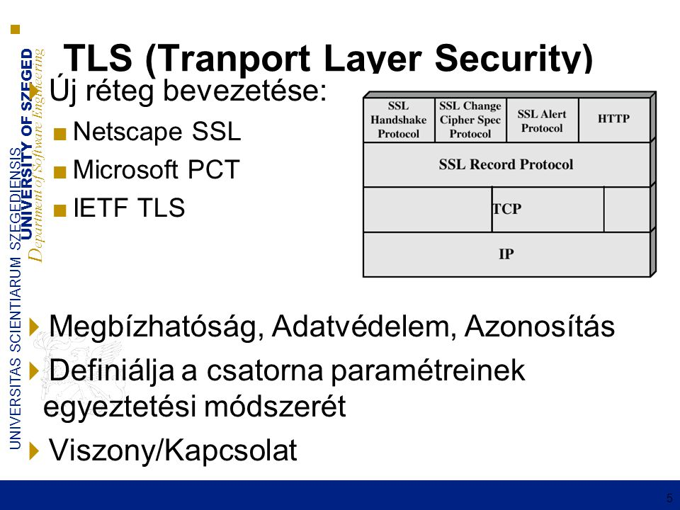 UNIVERSITY OF SZEGED D epartment of Software Engineering UNIVERSITAS SCIENTIARUM SZEGEDIENSIS 5 TLS (Tranport Layer Security)  Új réteg bevezetése: ■