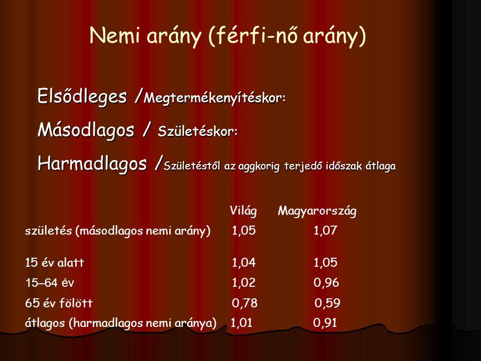 Elsődleges / Megtermékenyítéskor: Másodlagos / Születéskor: Harmadlagos / Születéstől az aggkorig terjedőidőszak átlaga Nemi arány (férfi-nő arány) Világ Magyarország születés (másodlagos nemi arány) 1,051,07 15 év alatt 1,041,05 15–64 év 1,02 0,96 65 év fölött 0,78 0,59 átlagos (harmadlagos nemi aránya) 1,01 0,91