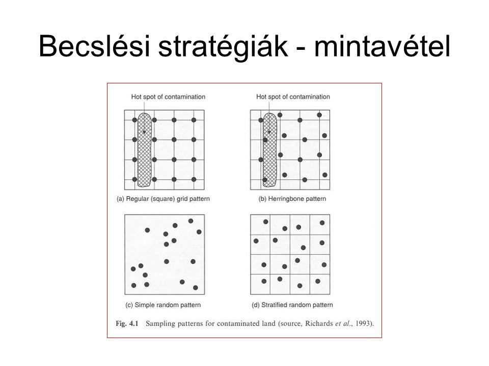 Ferguson (1992) A halszálka (herringbone) típusú mintavétel szükséges mintaszáma, ami 95 %-os találati biztonságot ad: ahol: N a mintavételi pontok száma A a teljes terület a a célpont területe ('hot spot') kállandó, függ a célterület alakjától: körk = 1,08 oválisk = 1,25 ellipszisk = 1,80 A számítás előtt meg kell tippelni a célterület lehetséges alakját.