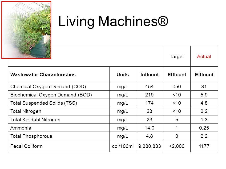 TargetActual Wastewater CharacteristicsUnitsInfluentEffluent Chemical Oxygen Demand (COD)mg/L454<5031 Biochemical Oxygen Demand (BOD)mg/L219<105.9 Tot