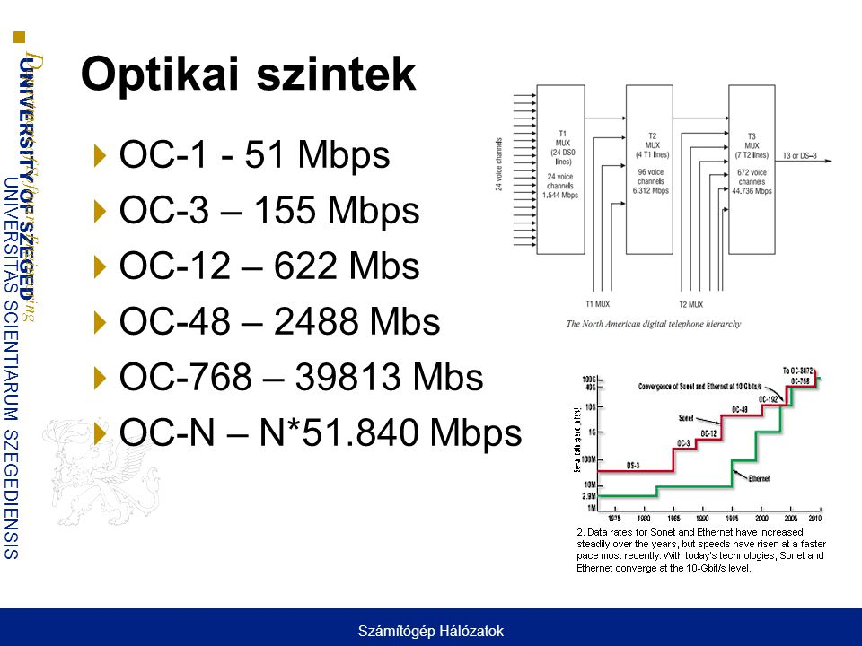 UNIVERSITY OF SZEGED D epartment of Software Engineering UNIVERSITAS SCIENTIARUM SZEGEDIENSIS Optikai szintek  OC-1 - 51 Mbps  OC-3 – 155 Mbps  OC-