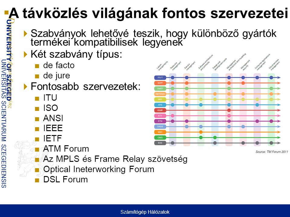 UNIVERSITY OF SZEGED D epartment of Software Engineering UNIVERSITAS SCIENTIARUM SZEGEDIENSIS A távközlés világának fontos szervezetei  Szabványok le