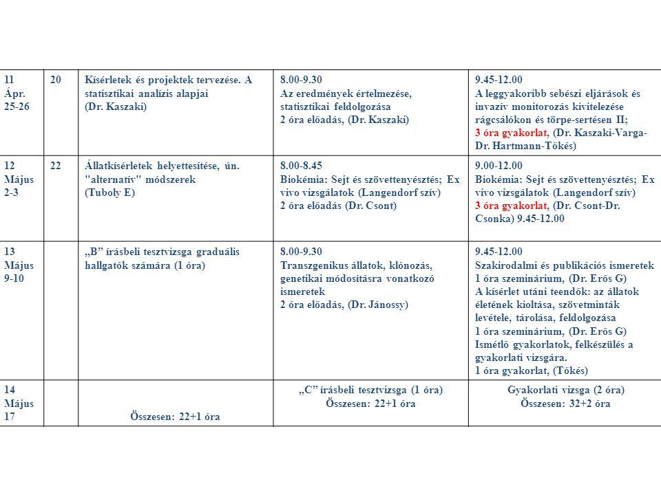 11 Ápr. 25-26 20Kísérletek és projektek tervezése. A statisztikai analízis alapjai (Dr. Kaszaki) 8.00-9.30 Az eredmények értelmezése, statisztikai fel
