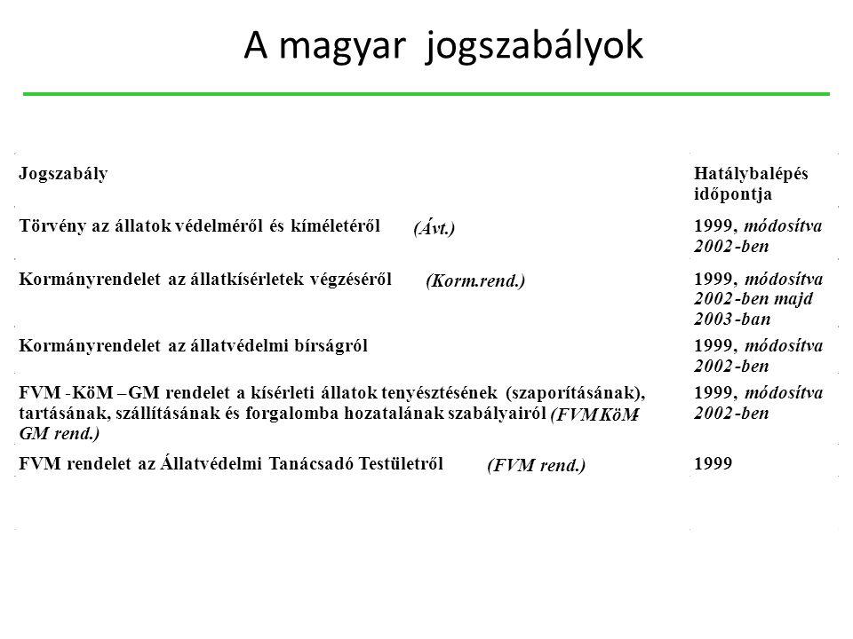A magyar jogszabályok Jogszabály Hatálybalépés időpontja Törvény az állatok védelméről és kíméletéről (Ávt.) 1999, módosítva 2002-ben Kormányrendelet