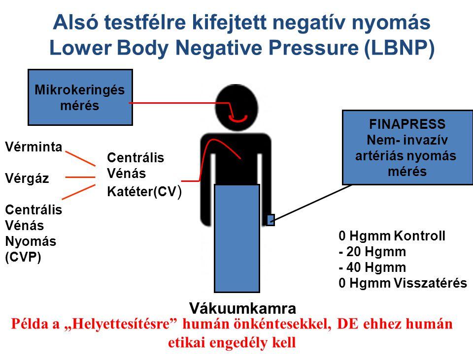 Mikrokeringés mérés FINAPRESS Nem- invazív artériás nyomás mérés Vákuumkamra 0 Hgmm Kontroll - 20 Hgmm - 40 Hgmm 0 Hgmm Visszatérés Centrális Vénás Ka