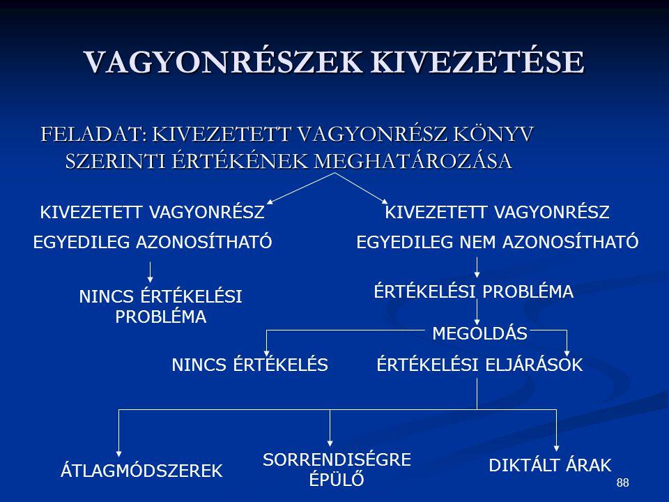 88 VAGYONRÉSZEK KIVEZETÉSE FELADAT: KIVEZETETT VAGYONRÉSZ KÖNYV SZERINTI ÉRTÉKÉNEK MEGHATÁROZÁSA KIVEZETETT VAGYONRÉSZ EGYEDILEG AZONOSÍTHATÓ KIVEZETETT VAGYONRÉSZ EGYEDILEG NEM AZONOSÍTHATÓ NINCS ÉRTÉKELÉSI PROBLÉMA ÉRTÉKELÉSI PROBLÉMA ÉRTÉKELÉSI ELJÁRÁSOK ÁTLAGMÓDSZEREK SORRENDISÉGRE ÉPÜLŐ DIKTÁLT ÁRAK MEGOLDÁS NINCS ÉRTÉKELÉS