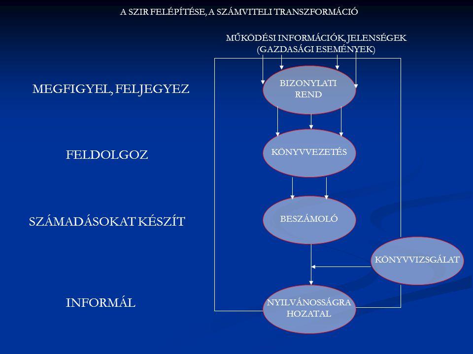 BIZONYLATI REND A SZIR FELÉPÍTÉSE, A SZÁMVITELI TRANSZFORMÁCIÓ MŰKÖDÉSI INFORMÁCIÓK, JELENSÉGEK (GAZDASÁGI ESEMÉNYEK) KÖNYVVEZETÉS BESZÁMOLÓ NYILVÁNOS