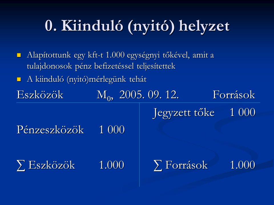 0. Kiinduló (nyitó) helyzet Alapítottunk egy kft-t 1.000 egységnyi tőkével, amit a tulajdonosok pénz befizetéssel teljesítettek Alapítottunk egy kft-t