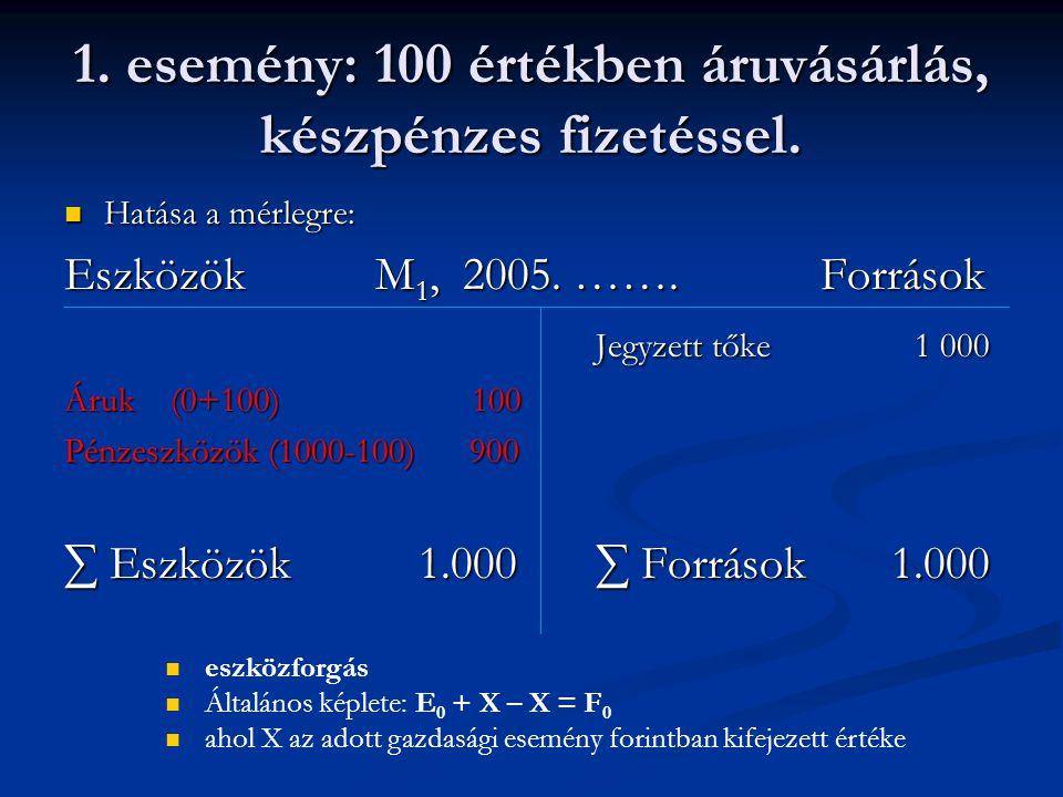 1. esemény: 100 értékben áruvásárlás, készpénzes fizetéssel. Hatása a mérlegre: Hatása a mérlegre: Eszközök M 1, 2005. ……. Források Jegyzett tőke 1 00