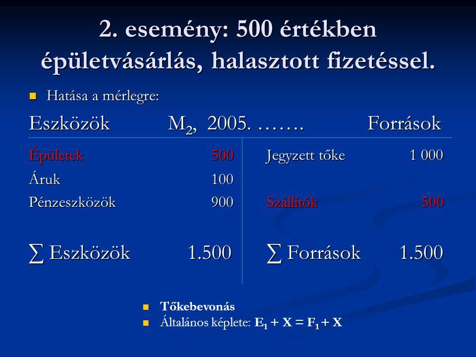 2. esemény: 500 értékben épületvásárlás, halasztott fizetéssel. Hatása a mérlegre: Hatása a mérlegre: Eszközök M 2, 2005. ……. Források Épületek 500Jeg