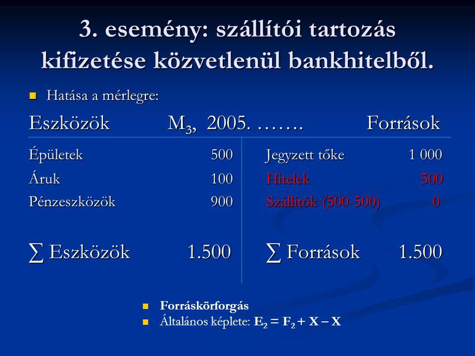 3. esemény: szállítói tartozás kifizetése közvetlenül bankhitelből. Hatása a mérlegre: Hatása a mérlegre: Eszközök M 3, 2005. ……. Források Épületek 50