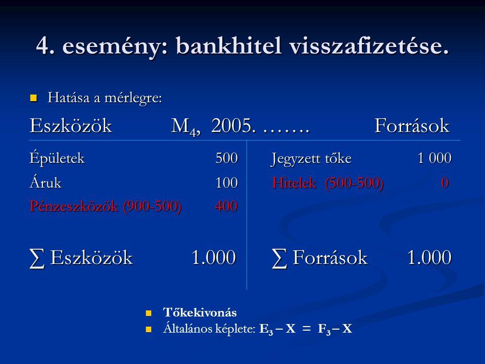 4. esemény: bankhitel visszafizetése. Hatása a mérlegre: Hatása a mérlegre: Eszközök M 4, 2005. ……. Források Épületek 500Jegyzett tőke 1 000 Áruk 100H