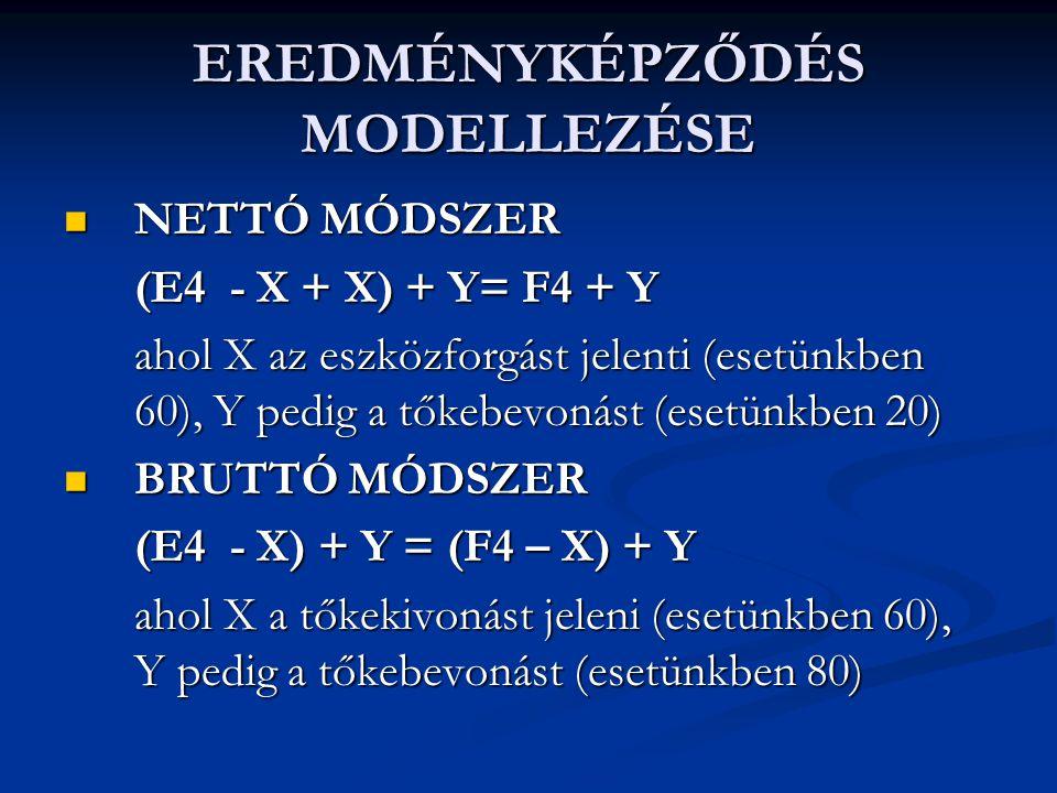 EREDMÉNYKÉPZŐDÉS MODELLEZÉSE NETTÓ MÓDSZER NETTÓ MÓDSZER (E4 - X + X) + Y= F4 + Y ahol X az eszközforgást jelenti (esetünkben 60), Y pedig a tőkebevon