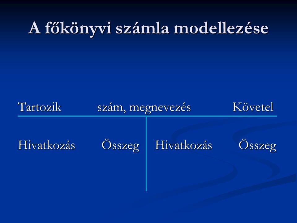 A főkönyvi számla modellezése Tartozik szám, megnevezés Követel Hivatkozás Összeg Hivatkozás Összeg
