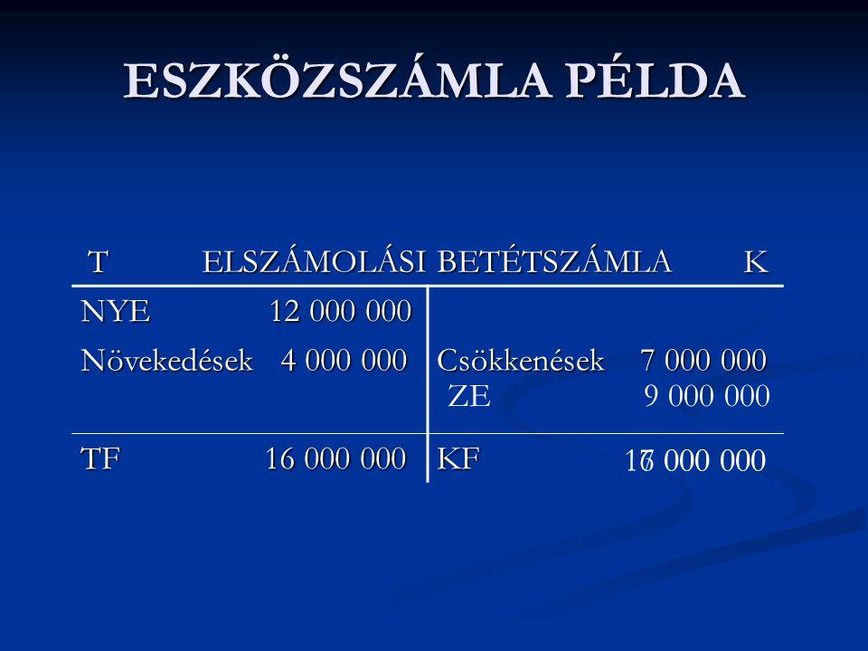 ESZKÖZSZÁMLA PÉLDA T ELSZÁMOLÁSI BETÉTSZÁMLA K NYE 12 000 000 Növekedések 4 000 000 Csökkenések 7 000 000 TF 16 000 000 KF ZE 9 000 000 16 000 0007 00