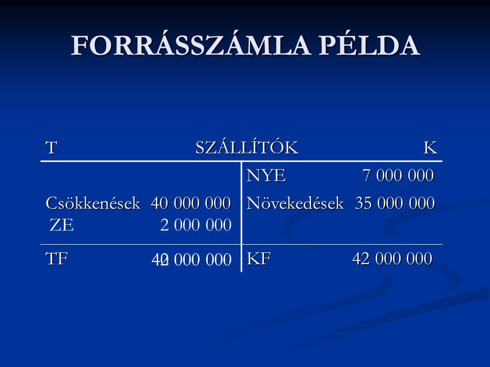 FORRÁSSZÁMLA PÉLDA T SZÁLLÍTÓK K NYE 7 000 000 Csökkenések 40 000 000 Növekedések 35 000 000 TF KF 42 000 000 ZE 2 000 000 42 000 000 40 000 000