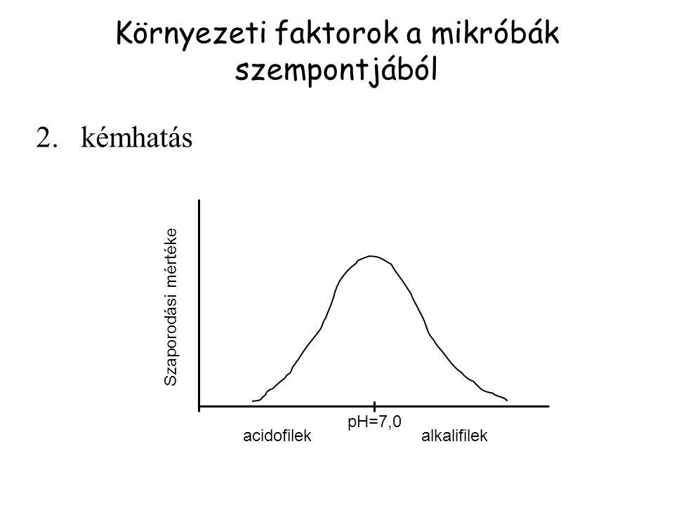 2.kémhatás Környezeti faktorok a mikróbák szempontjából acidofilekalkalifilek pH=7,0 Szaporodási mértéke