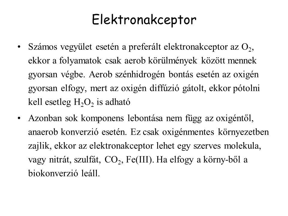 Számos vegyület esetén a preferált elektronakceptor az O 2, ekkor a folyamatok csak aerob körülmények között mennek gyorsan végbe. Aerob szénhidrogén