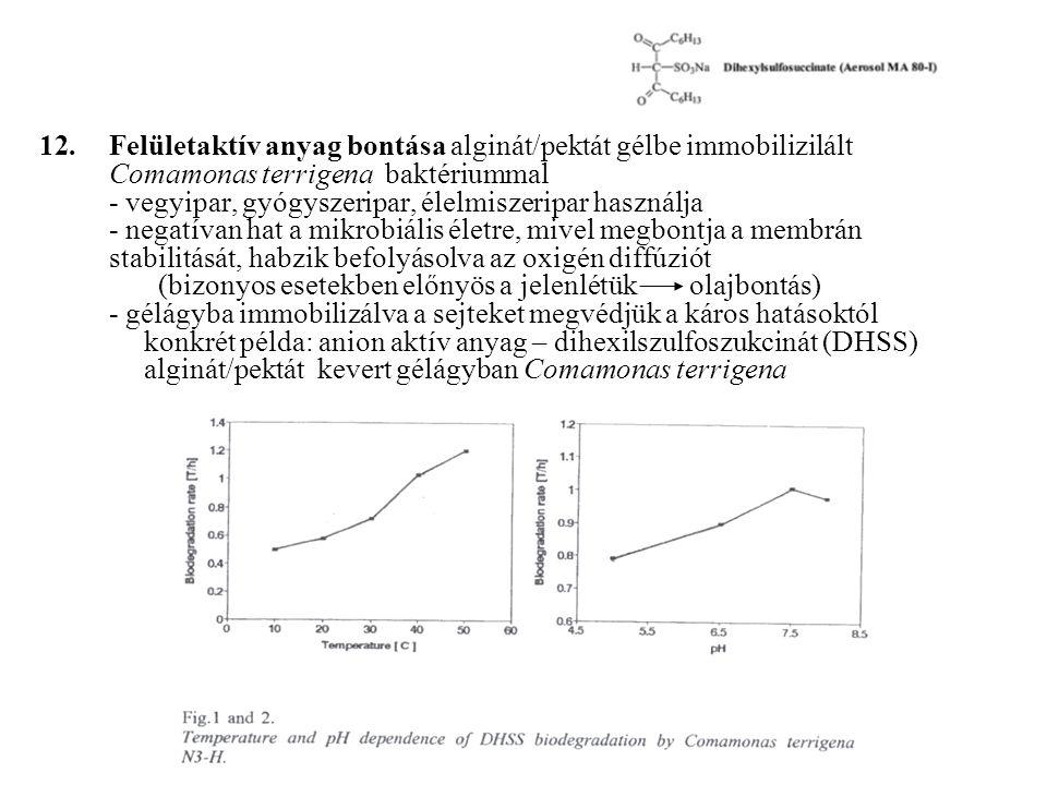 12.Felületaktív anyag bontása alginát/pektát gélbe immobilizilált Comamonas terrigena baktériummal - vegyipar, gyógyszeripar, élelmiszeripar használja - negatívan hat a mikrobiális életre, mivel megbontja a membrán stabilitását,habzik befolyásolva az oxigén diffúziót (bizonyos esetekben előnyös a jelenlétük olajbontás) - gélágyba immobilizálva a sejteket megvédjük a káros hatásoktól konkrét példa: anion aktív anyag – dihexilszulfoszukcinát (DHSS) alginát/pektát kevert gélágyban Comamonas terrigena