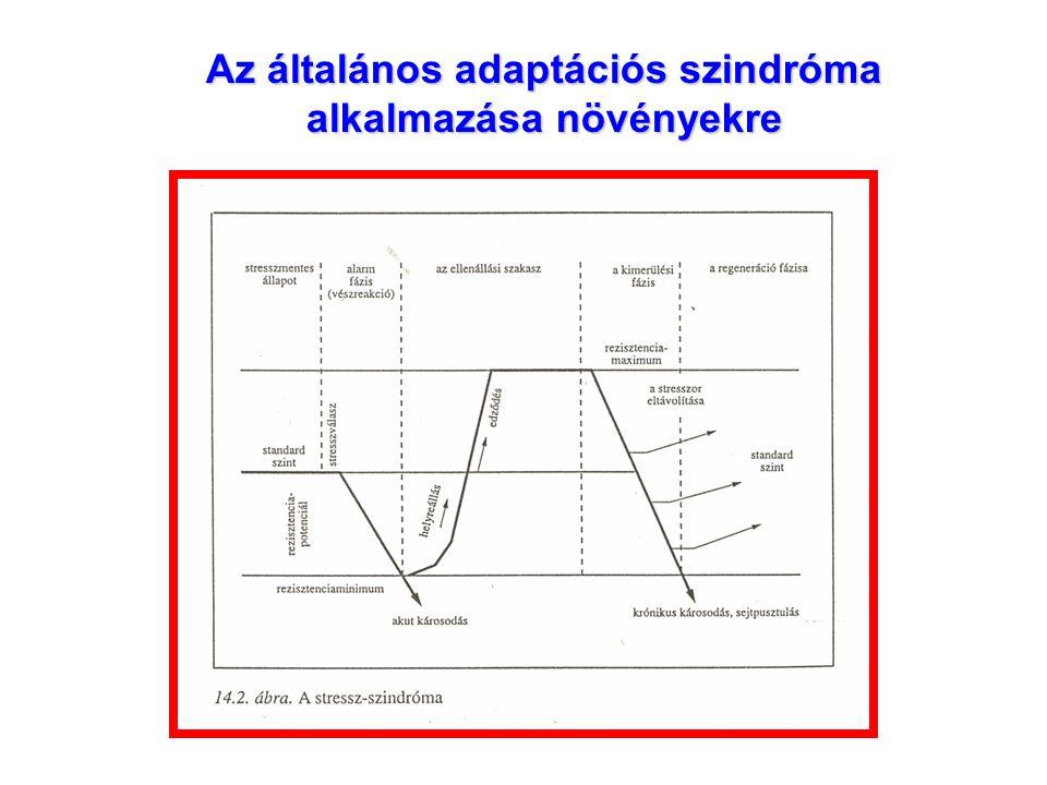 Az általános adaptációs szindróma alkalmazása növényekre
