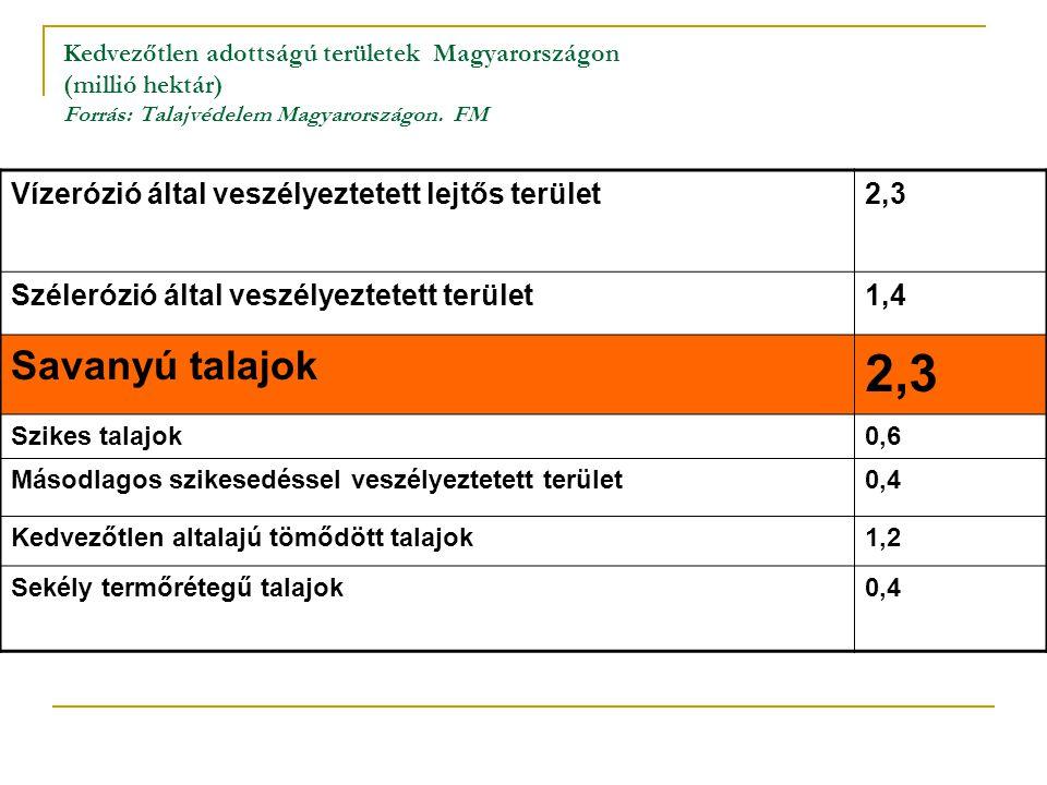 Kedvezőtlen adottságú területek Magyarországon (millió hektár) Forrás: Talajvédelem Magyarországon. FM Vízerózió által veszélyeztetett lejtős terület2