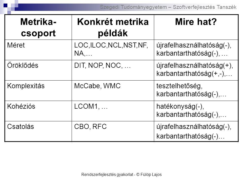 Szegedi Tudományegyetem – Szoftverfejlesztés Tanszék Rendszerfejlesztés gyakorlat - © Fülöp Lajos Metrika- csoport Konkrét metrika példák Mire hat.