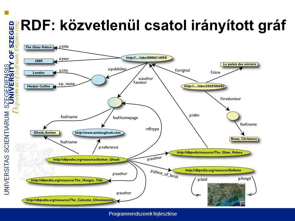 UNIVERSITY OF SZEGED D epartment of Software Engineering UNIVERSITAS SCIENTIARUM SZEGEDIENSIS RDF: közvetlenül csatol irányított gráf Programrendszere