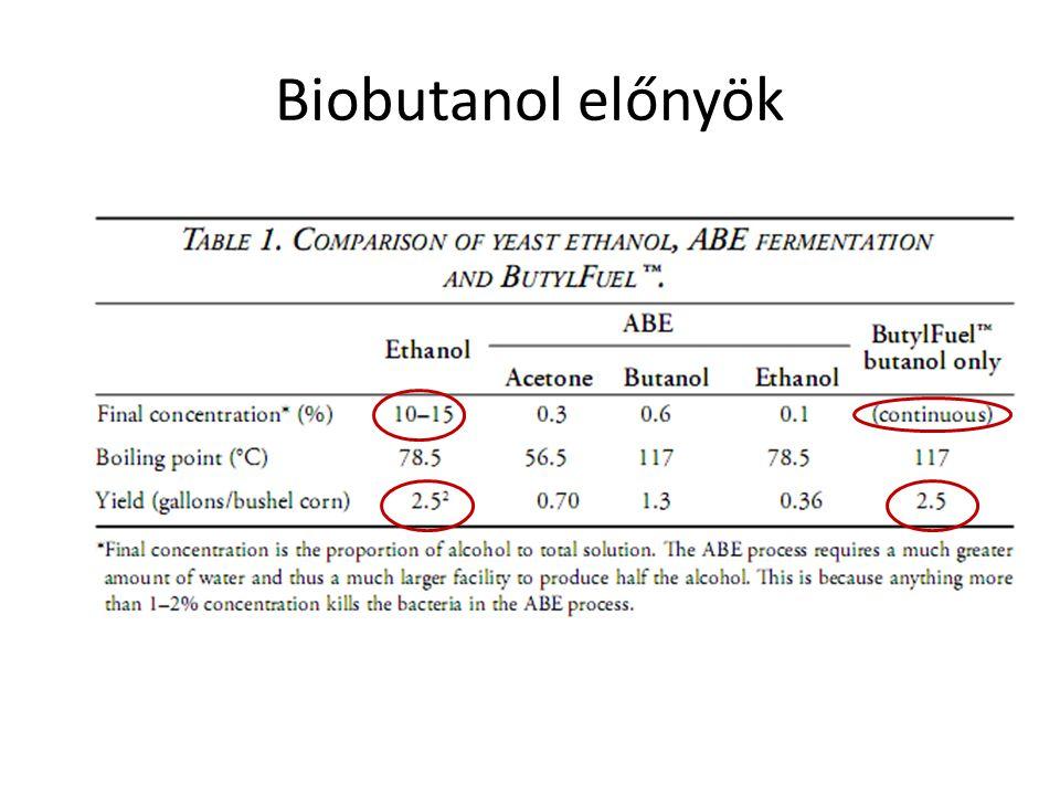 Biobutanol előnyök