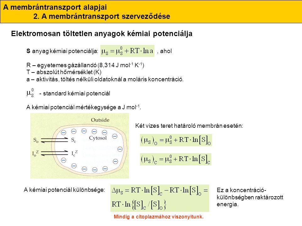 S anyag kémiai potenciálja:, ahol R – egyetemes gázállandó (8,314 J mol -1 K -1 ) T – abszolút hőmérséklet (K) a – aktivitás, töltés nélküli oldatokná