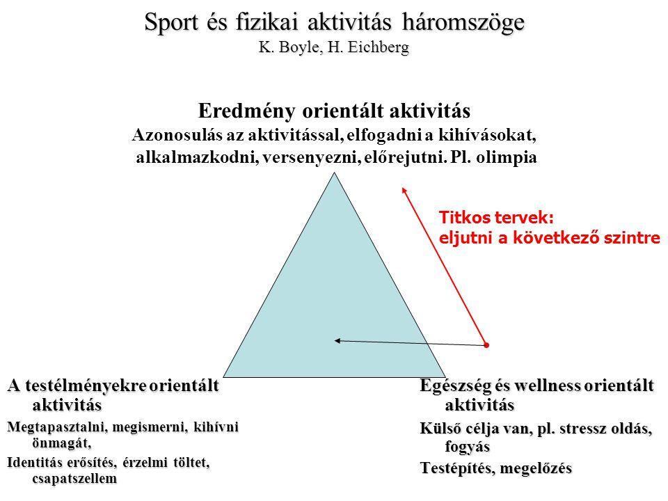 Sport és fizikai aktivitás háromszöge K. Boyle, H.