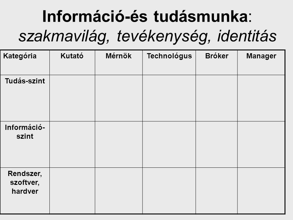 Információ-és tudásmunka: szakmavilág, tevékenység, identitás KategóriaKutatóMérnökTechnológusBrókerManager Tudás-szint Információ- szint Rendszer, sz