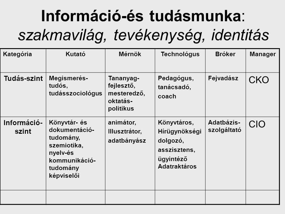 Információ-és tudásmunka: szakmavilág, tevékenység, identitás KategóriaKutatóMérnökTechnológusBrókerManager Tudás-szint Megismerés- tudós, tudásszocio