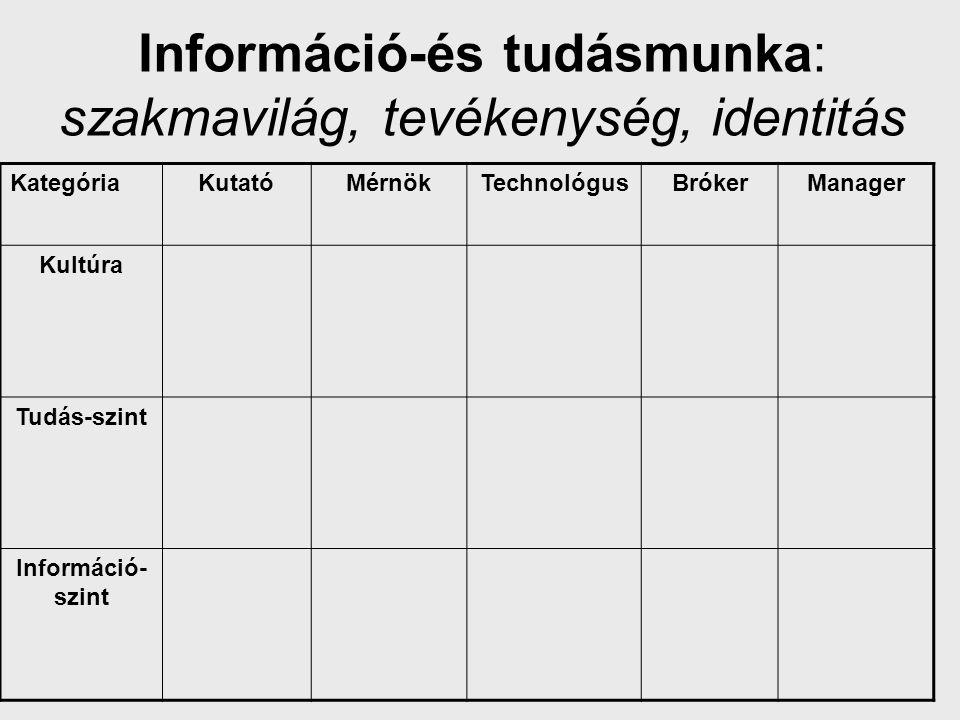 Információ-és tudásmunka: szakmavilág, tevékenység, identitás KategóriaKutatóMérnökTechnológusBrókerManager Élet Kultúra Kultúra- kutató Művész Kultúr- politikus Művész- asszisztens Producer Tudás-szint