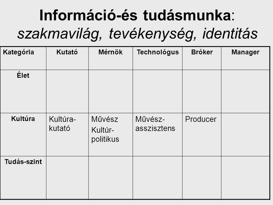 Információ-és tudásmunka: szakmavilág, tevékenység, identitás KategóriaKutatóMérnökTechnológusBrókerManager Élet Kultúra Kultúra- kutató Művész Kultúr