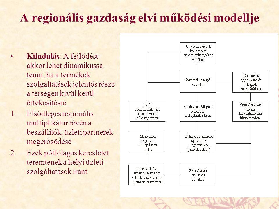 A regionális gazdaság elvi működési modellje Kiindulás: A fejlődést akkor lehet dinamikussá tenni, ha a termékek szolgáltatások jelentős része a térsé