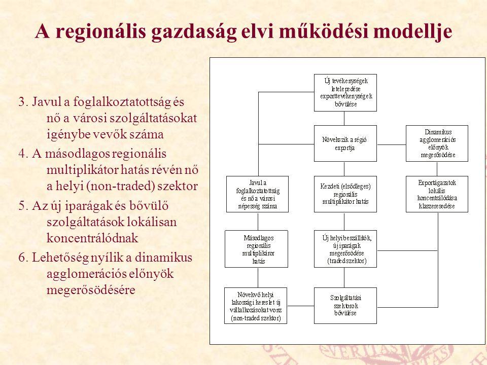 A regionális gazdaság elvi működési modellje 3. Javul a foglalkoztatottság és nő a városi szolgáltatásokat igénybe vevők száma 4. A másodlagos regioná