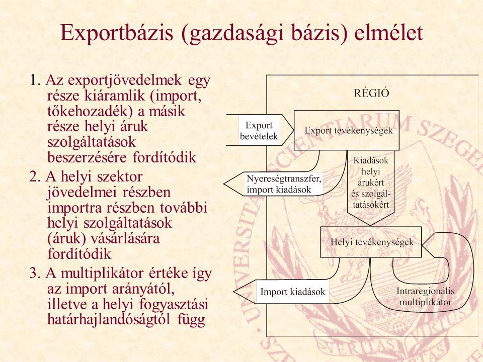 Exportbázis (gazdasági bázis) elmélet 1. Az exportjövedelmek egy része kiáramlik (import, tőkehozadék) a másik része helyi áruk szolgáltatások beszerz