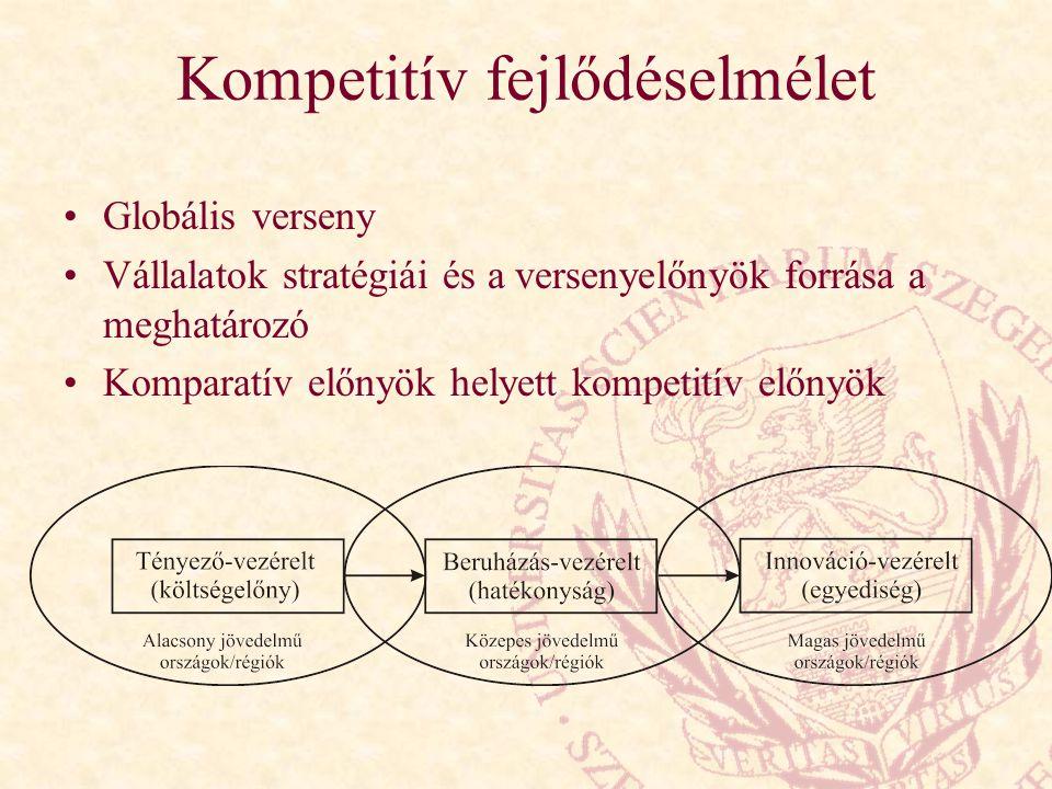 Kompetitív fejlődéselmélet Globális verseny Vállalatok stratégiái és a versenyelőnyök forrása a meghatározó Komparatív előnyök helyett kompetitív előn