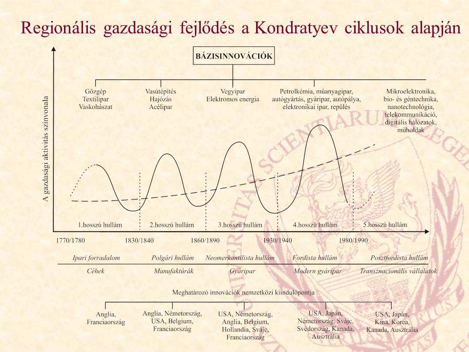 Regionális gazdasági fejlődés a Kondratyev ciklusok alapján