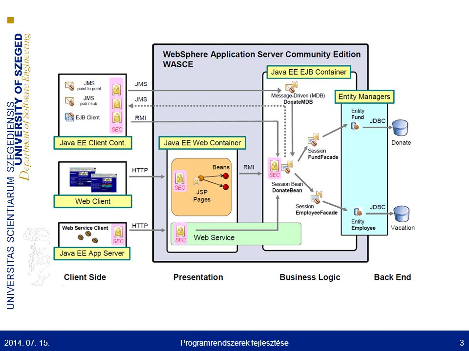 UNIVERSITY OF SZEGED D epartment of Software Engineering UNIVERSITAS SCIENTIARUM SZEGEDIENSIS 2014. 07. 15.3Programrendszerek fejlesztése