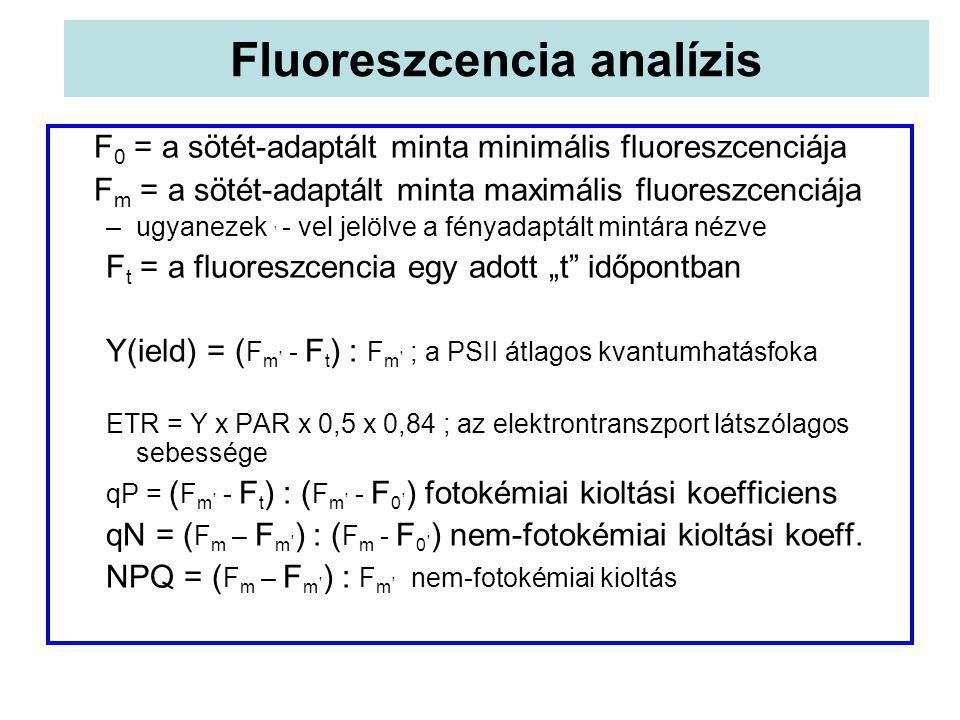F 0 = a sötét-adaptált minta minimális fluoreszcenciája F m = a sötét-adaptált minta maximális fluoreszcenciája –ugyanezek, - vel jelölve a fényadaptá